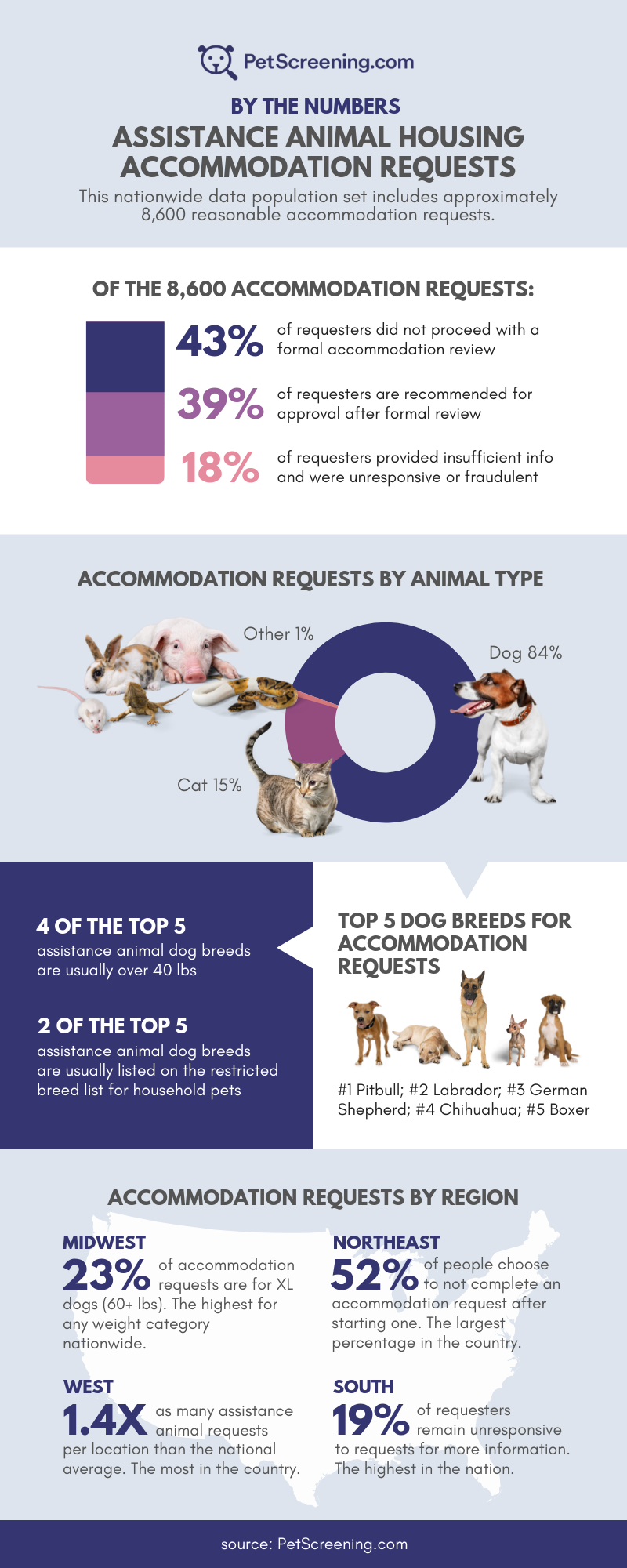 Assistance Animals by the Numbers